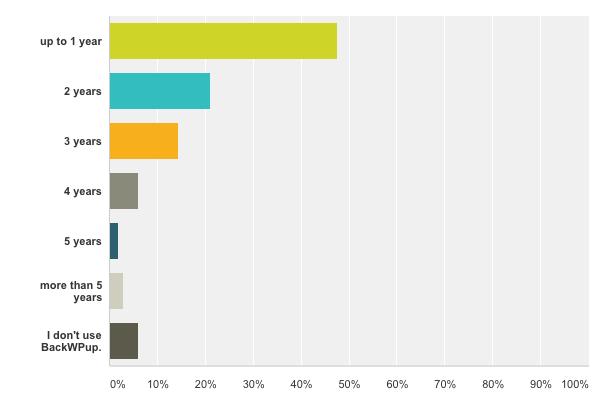 BackWPup Restore Survey - how long using BackWPup