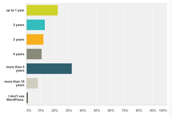 BackWPup Restore Survey - how long using WordPress