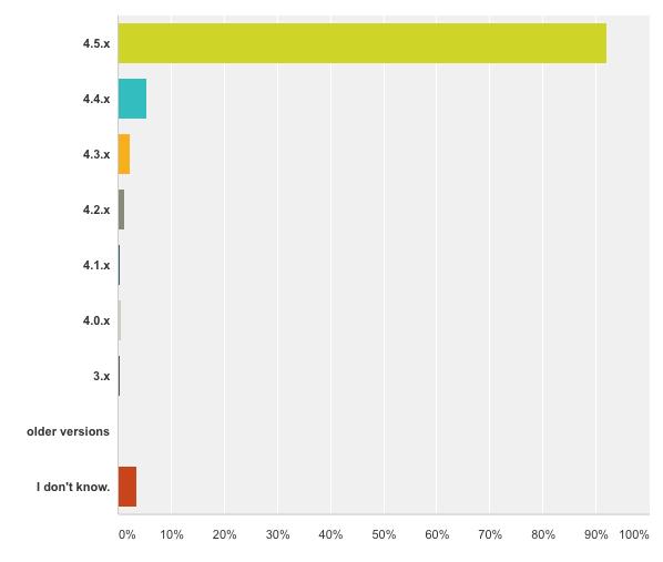 BackWPup Restore Survey - WordPress version used